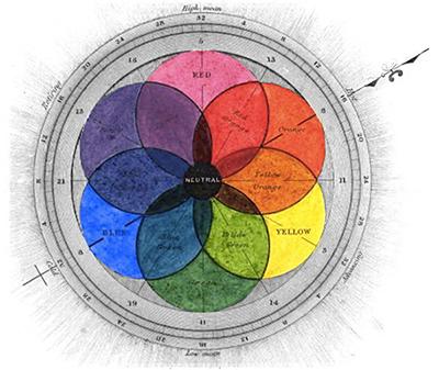 цветовой круг Филда