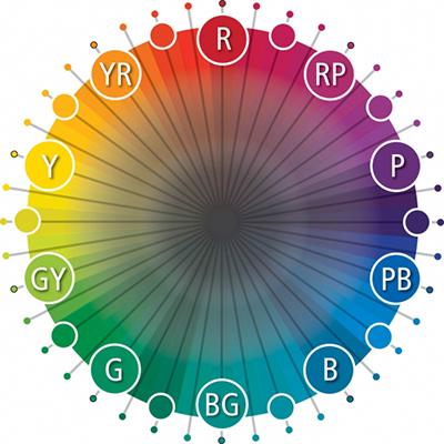 цветовой круг Манселла