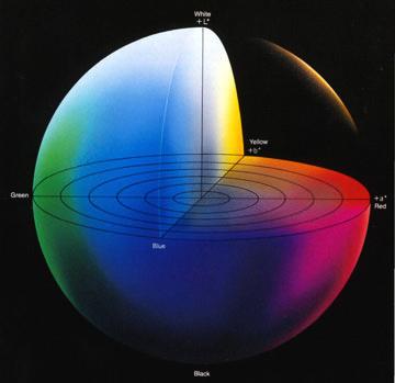 цветовая модель шар